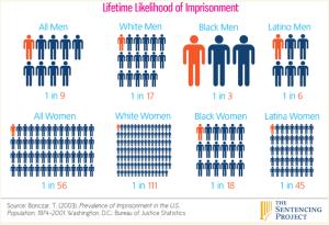 men in prison